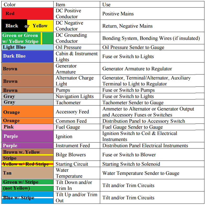 Abyc Wiring Color Code Chart - DIY Enthusiasts Wiring Diagrams •